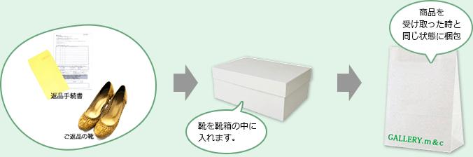 「返品手続書」と靴を靴箱に入れ、商品を受け取った時と同じ状態に梱包してください。